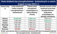 Skala działania kas oszczędnościowo - budowlanych w sześciu krajach Europy (2013 r.)
