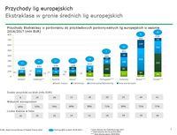 Przychody lig europejskich
