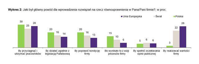 Równouprawnienie w pracy: Polska na czele UE