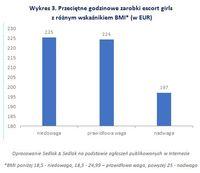 Wykres 3. Przeciętne godzinowe zarobki escort girls  z różnym wskaźnikiem BMI