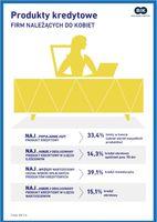 Produkty kredytowe firm należących do kobiet