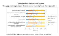 Finanse Polek - diagnoza