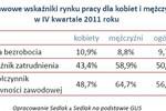 Kobiety w Polsce