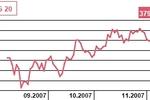 Aktywa TFI wzrosły w październiku 2007