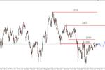 DAX na szczytach, S&P500 w korekcie