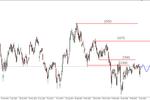 DAX - nowy szczyt, na S&P500 niewielkie odbicie