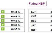 Indeksy giełdowe w Europie kontynuowały zwyżki