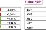 Możliwa korekta na europejskich rynkach akcji