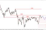 S&P500 - dziś możliwa korekta, potem wzrosty