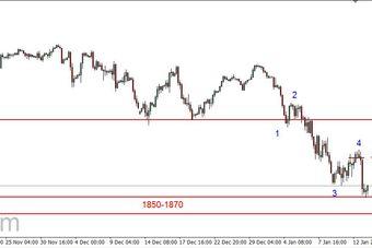 S&P500 - kolejny dołek