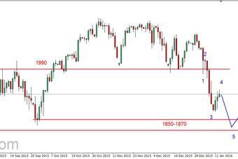 S&P500 - korekta (c.d.)