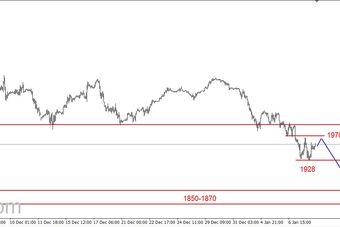 S&P500 - lokalna korekta