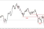 S&P500 - lokalna korekta, silny DAX