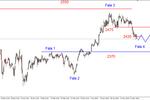 S&P500 - możliwe cofnięcie