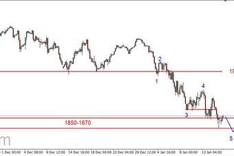 S&P500 - możliwy kolejny dołek, potem dłuższe odbicie