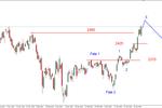 S&P500 - możliwy nieudany atak na opór w rejonie 2106 pkt