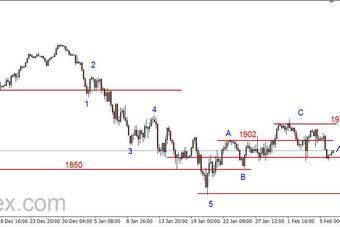 S&P500 - odbicie od wsparcia na poziomie 1866 pkt.