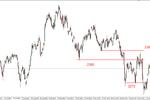 S&P500 - pod oporem, DAX nadal silny