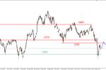 S&P500 - pod silnym oporem (2073-2079pkt.)