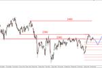 S&P500 - podaż górą