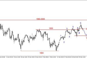S&P500 - powrót do krytycznego wsparcia na poziomie 1930 pkt.