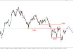 S&P500 - reanimacja byków