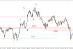 S&P500 - silne odbicie, możliwy powrót na grudniowy szczyt?