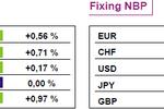 Wciąż brak silnych impulsów na rynkach europejskich