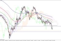 EUR/GBP w silnym trendzie spadkowym