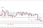 EUR/USD - coraz bliżej do styczniowego dna