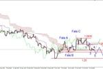 EUR/USD - konsolidacja, słaby jen