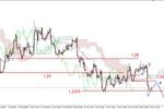 EUR/USD - korekcyjne odbicie, opór na 1.2450 USD