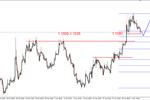 EUR/USD - lokalna korekta, ropa możliwy nowy szczyt