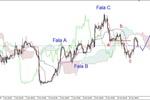 EUR/USD - możliwa kontynuacja odbicia