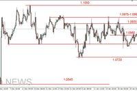 EUR/USD - możliwa korekta, potem w górę, spadki na ropie