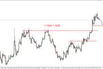 EUR/USD - możliwa lokalna korekta