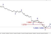 EUR/USD - możliwe kilkusesyjne korekcyjne odbicie