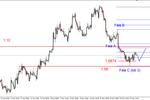 EUR/USD - możliwe korekcyjne cofnięcie