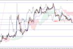 EUR/USD - możliwe odbicie, ropa pod oporem