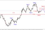 EUR/USD - możliwe odreagowanie spadków