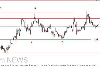 EUR/USD - możliwe spadki do 1.08 USD, złoty w spadkowym trendzie