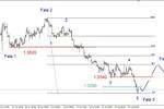 EUR/USD – możliwe trwalsze odbicie