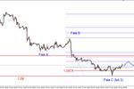 EUR/USD - możliwe trwalsze odbicie
