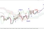 EUR/USD - możliwe wzrosty w rejon 1.2950 USD