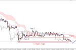 EUR/USD - możliwy atak na styczniowe dno