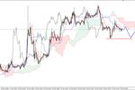 EUR/USD - możliwy powrót na dno z piątku, ropa silnie w dół