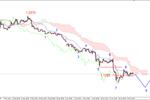 EUR/USD - możliwy powrót na ostatnie dołki