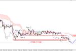 EUR/USD - nowe długoterminowe dno