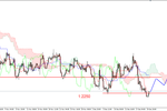 EUR/USD - nowe dno i odbicie