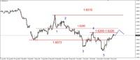 Wykres 2. Funt w relacji do dolara (GBP/USD)